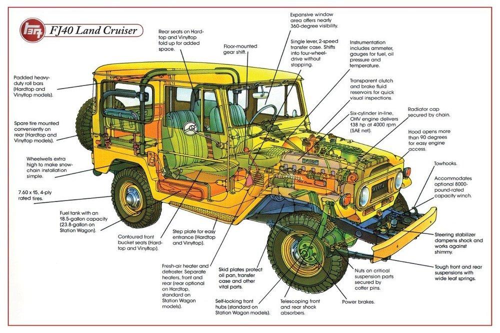 Land-Cruiser-tech.thumb.jpg.d224def90dcd14c6b7b2c60d88c4bba0.jpg